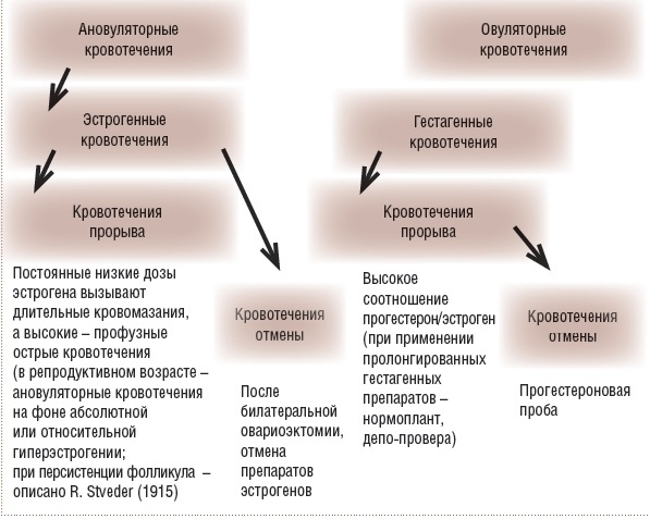 Причина маточного кровотечения: в середине цикла, в климаксе