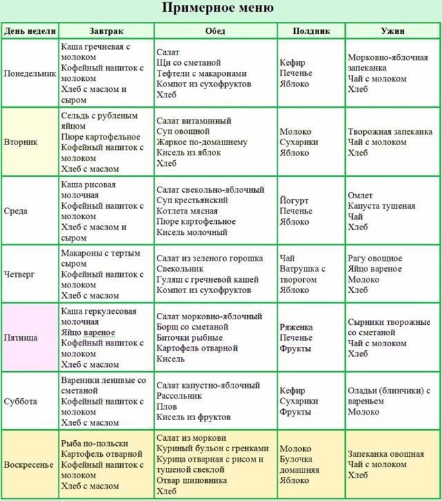 Диета: полип мочевого пузыря, диета после удаления